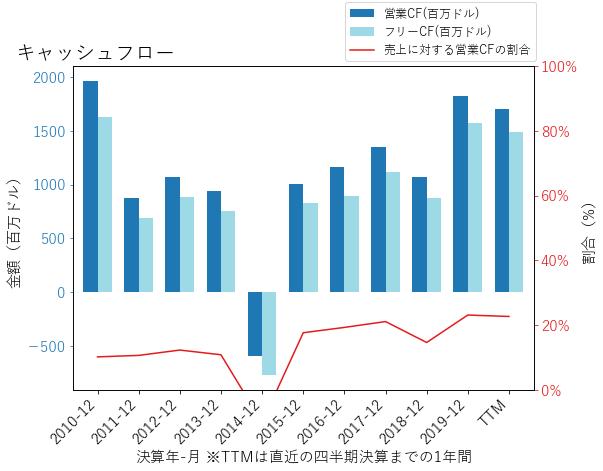 MSIのキャッシュフローのグラフ