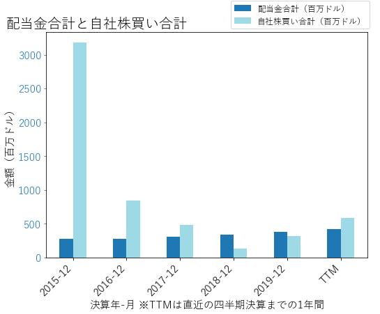 MSIの配当合計と自社株買いのグラフ