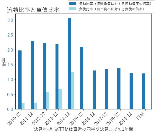 MSIのバランスシートの健全性のグラフ