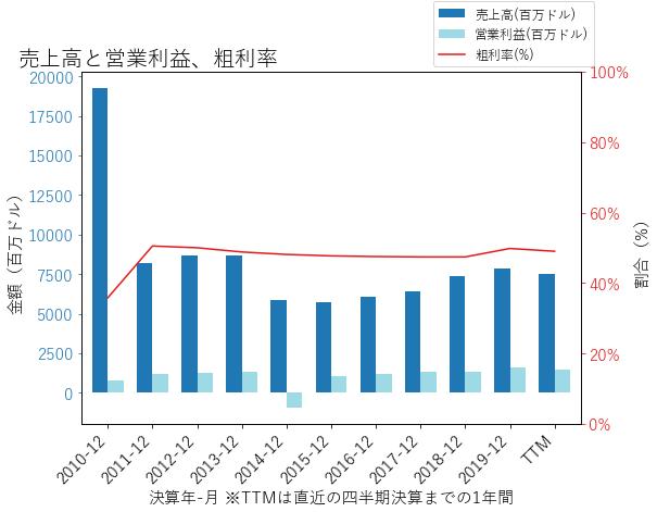 MSIの売上高と営業利益、粗利率のグラフ