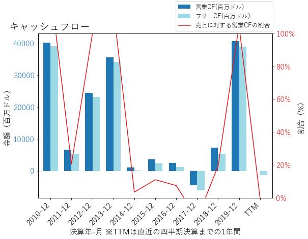 MSのキャッシュフローのグラフ
