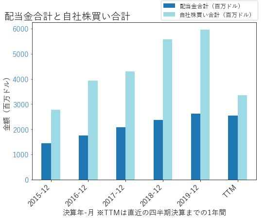 MSの配当合計と自社株買いのグラフ