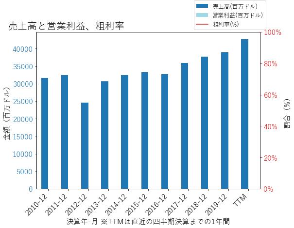 MSの売上高と営業利益、粗利率のグラフ