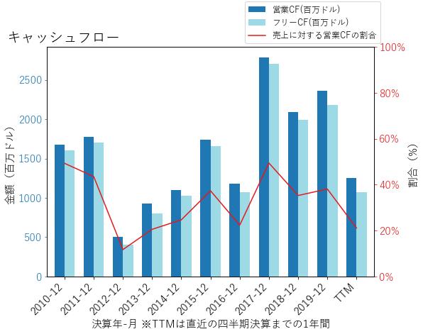 MTBのキャッシュフローのグラフ