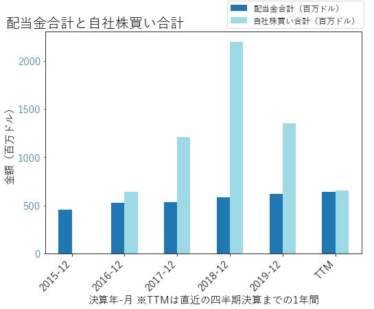 MTBの配当合計と自社株買いのグラフ