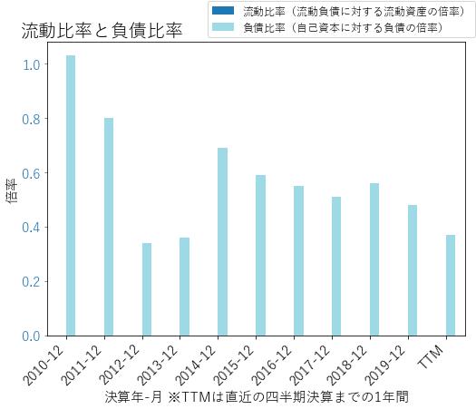 MTBのバランスシートの健全性のグラフ
