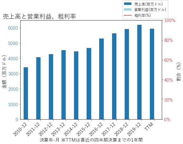MTBの売上高と営業利益、粗利率のグラフ