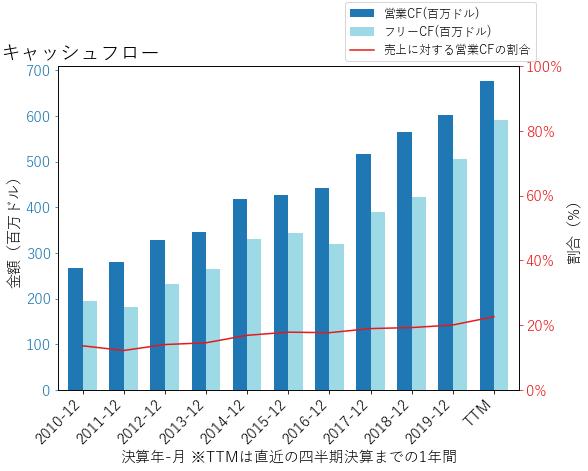 MTDのキャッシュフローのグラフ