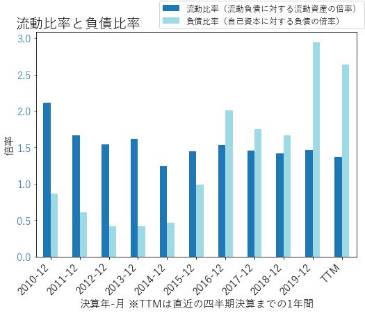 MTDのバランスシートの健全性のグラフ
