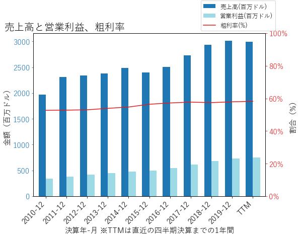 MTDの売上高と営業利益、粗利率のグラフ
