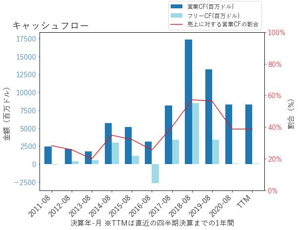 MUのキャッシュフローのグラフ