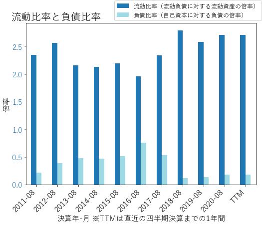 MUのバランスシートの健全性のグラフ