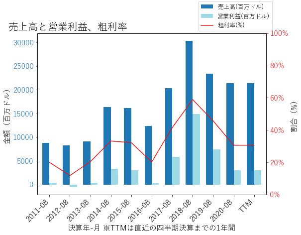 MUの売上高と営業利益、粗利率のグラフ