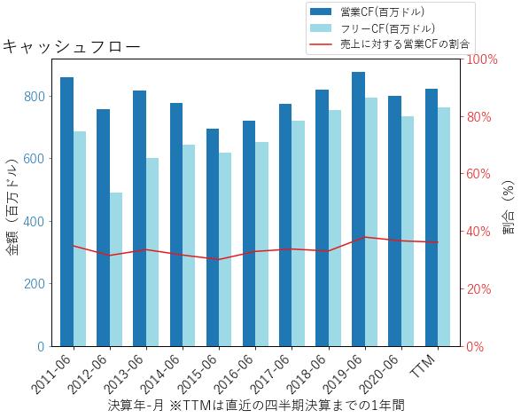 MXIMのキャッシュフローのグラフ