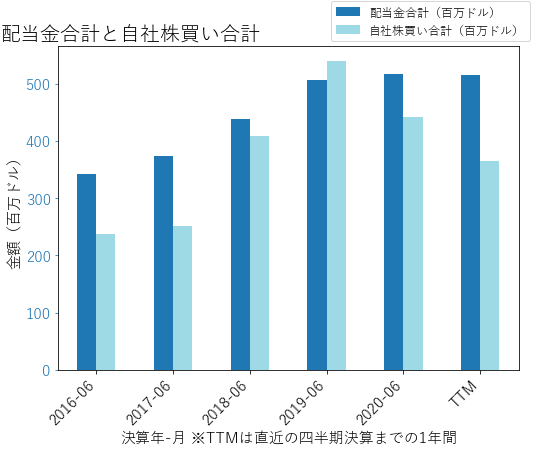 MXIMの配当合計と自社株買いのグラフ