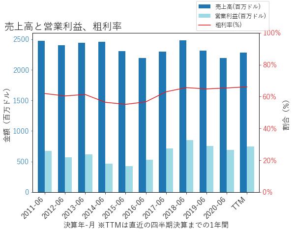 MXIMの売上高と営業利益、粗利率のグラフ