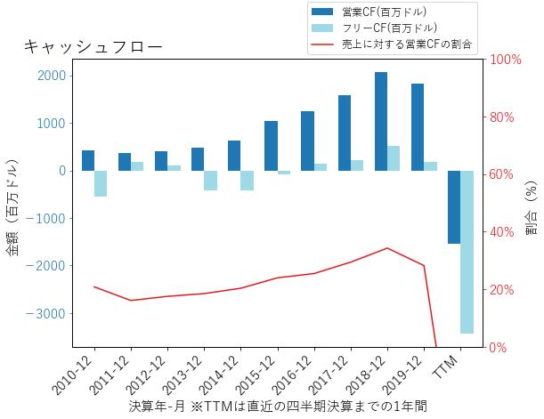NCLHのキャッシュフローのグラフ