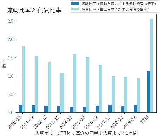 NCLHのバランスシートの健全性のグラフ