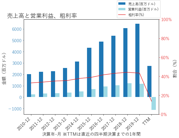 NCLHの売上高と営業利益、粗利率のグラフ