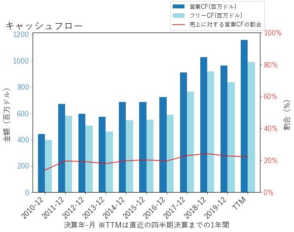 NDAQのキャッシュフローのグラフ