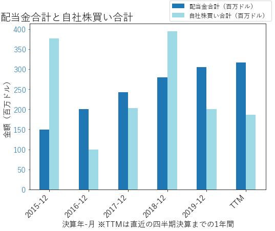 NDAQの配当合計と自社株買いのグラフ