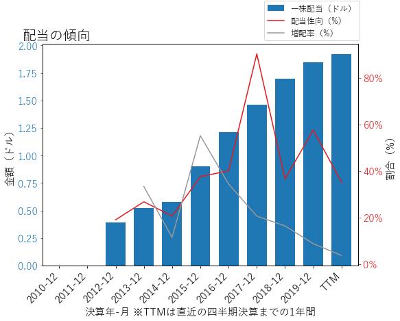 NDAQの配当の傾向のグラフ
