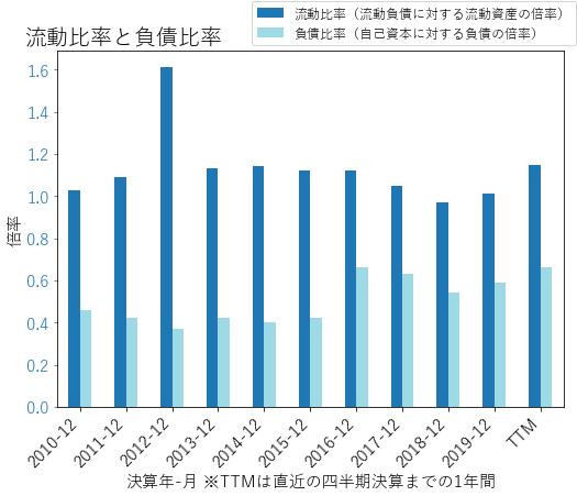 NDAQのバランスシートの健全性のグラフ