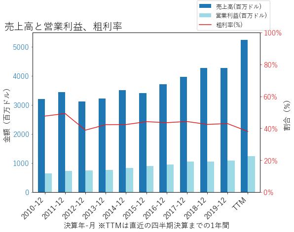 NDAQの売上高と営業利益、粗利率のグラフ