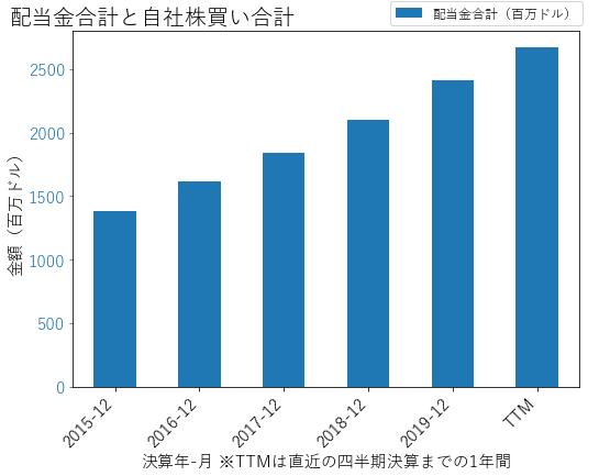 NEEの配当合計と自社株買いのグラフ