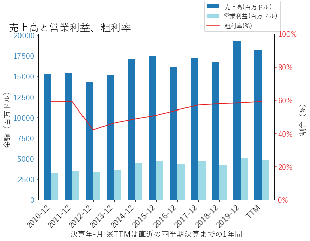 NEEの売上高と営業利益、粗利率のグラフ