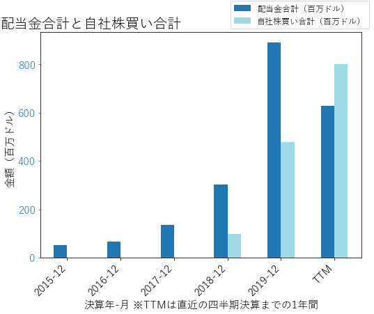 NEMの配当合計と自社株買いのグラフ