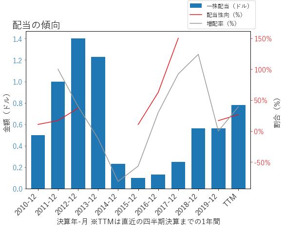 NEMの配当の傾向のグラフ