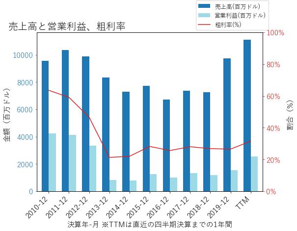 NEMの売上高と営業利益、粗利率のグラフ