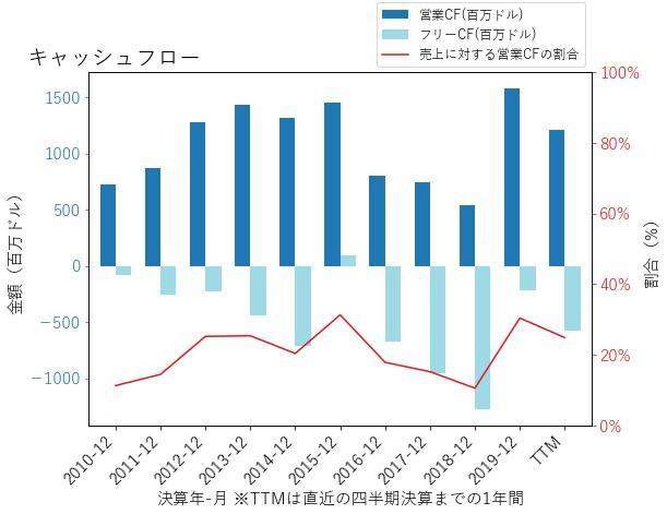 NIのキャッシュフローのグラフ