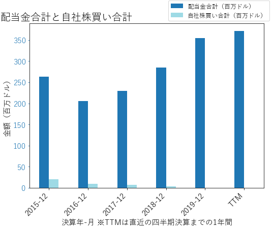 NIの配当合計と自社株買いのグラフ