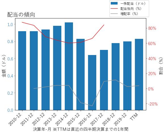 NIの配当の傾向のグラフ
