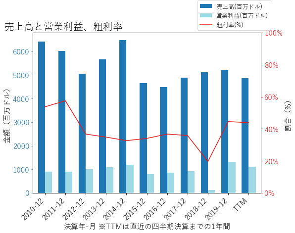 NIの売上高と営業利益、粗利率のグラフ