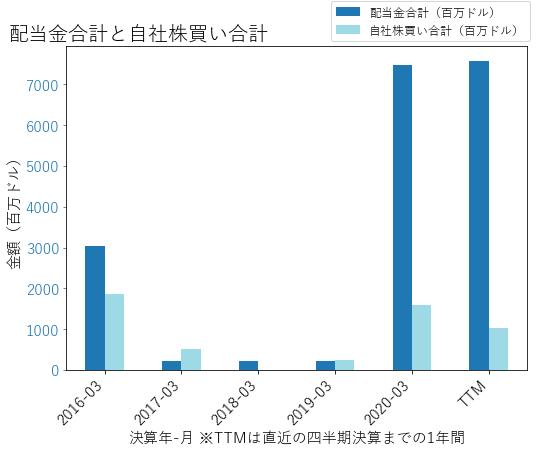 NLOKの配当合計と自社株買いのグラフ