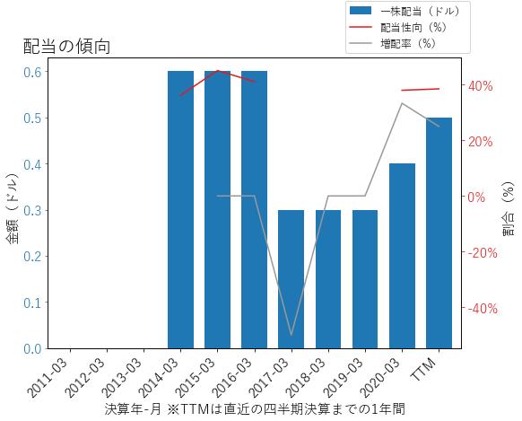NLOKの配当の傾向のグラフ