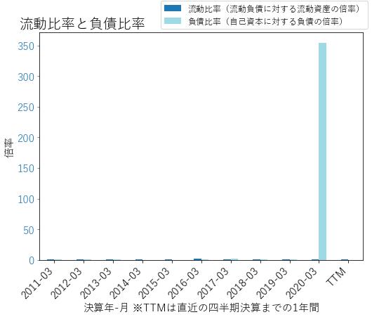 NLOKのバランスシートの健全性のグラフ
