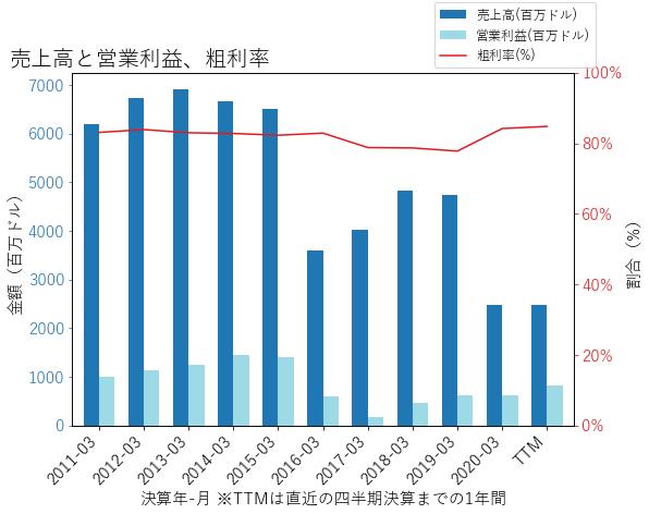 NLOKの売上高と営業利益、粗利率のグラフ