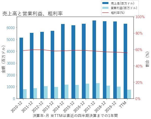 NLSNの売上高と営業利益、粗利率のグラフ