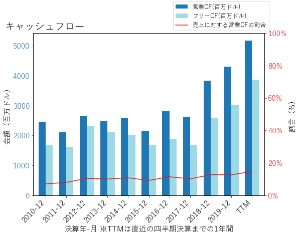 NOCのキャッシュフローのグラフ