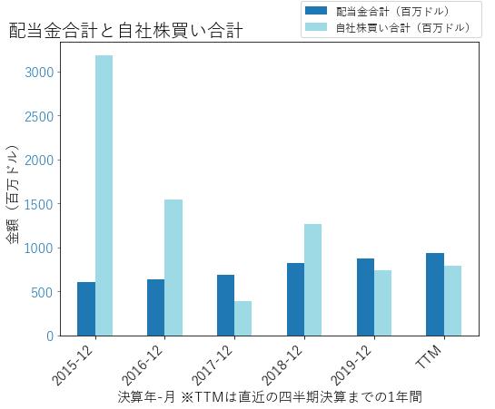 NOCの配当合計と自社株買いのグラフ