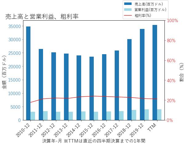 NOCの売上高と営業利益、粗利率のグラフ