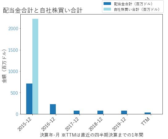 NOVの配当合計と自社株買いのグラフ