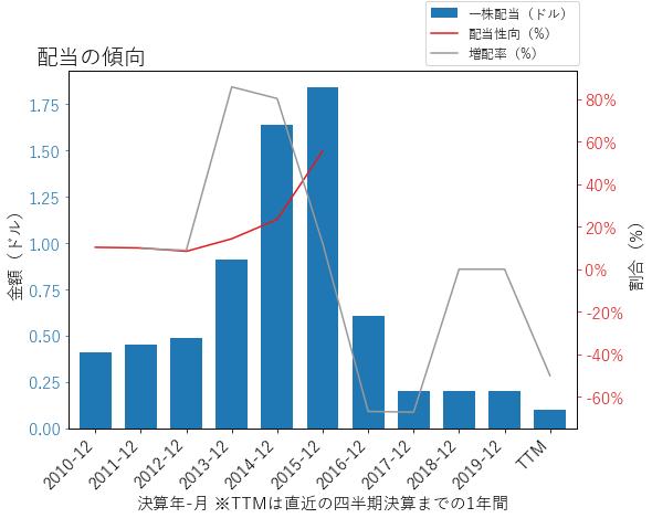 NOVの配当の傾向のグラフ