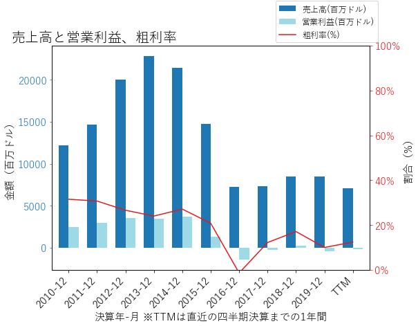 NOVの売上高と営業利益、粗利率のグラフ