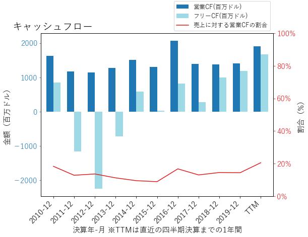 NRGのキャッシュフローのグラフ