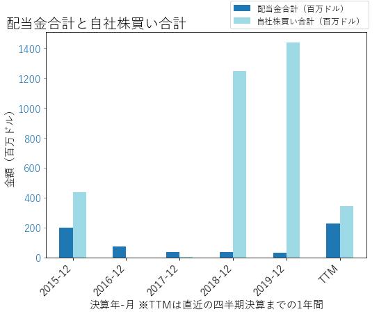NRGの配当合計と自社株買いのグラフ